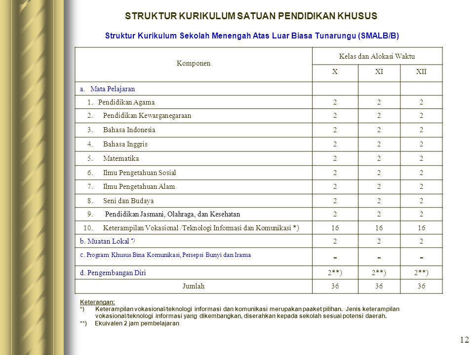 12 STRUKTUR KURIKULUM SATUAN PENDIDIKAN KHUSUS Struktur Kurikulum Sekolah Menengah Atas Luar Biasa Tunarungu (SMALB/B) Komponen Kelas dan Alokasi Wakt