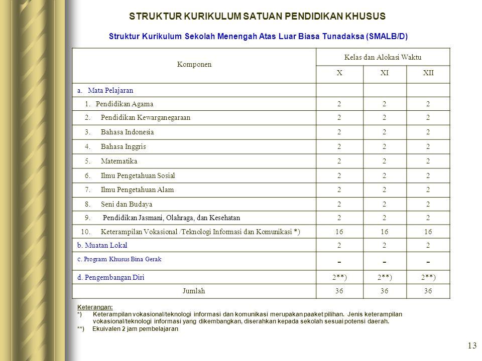 13 STRUKTUR KURIKULUM SATUAN PENDIDIKAN KHUSUS Struktur Kurikulum Sekolah Menengah Atas Luar Biasa Tunadaksa (SMALB/D) Komponen Kelas dan Alokasi Wakt