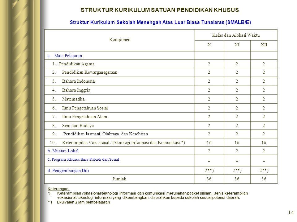 14 STRUKTUR KURIKULUM SATUAN PENDIDIKAN KHUSUS Struktur Kurikulum Sekolah Menengah Atas Luar Biasa Tunalaras (SMALB/E) Komponen Kelas dan Alokasi Wakt