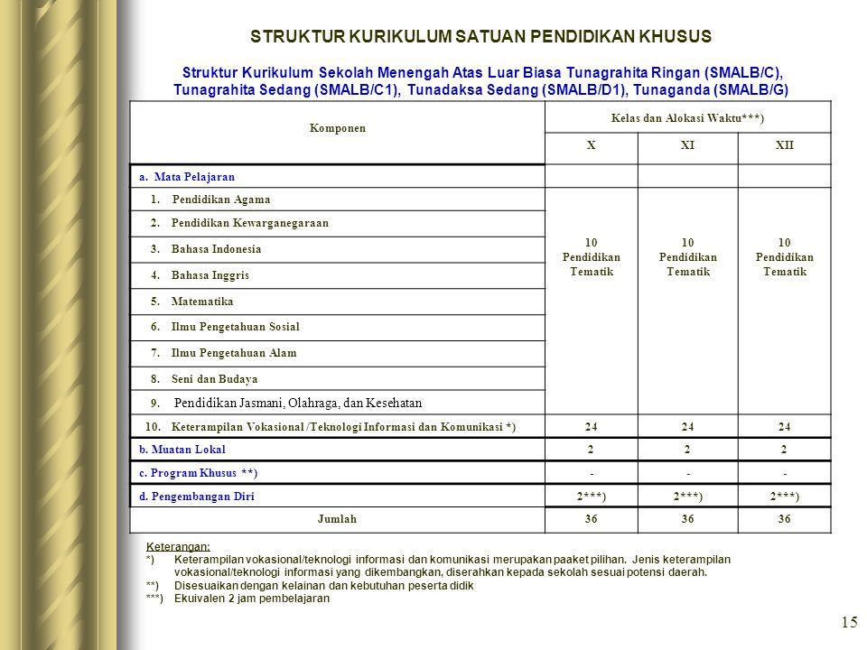 15 STRUKTUR KURIKULUM SATUAN PENDIDIKAN KHUSUS Struktur Kurikulum Sekolah Menengah Atas Luar Biasa Tunagrahita Ringan (SMALB/C), Tunagrahita Sedang (S