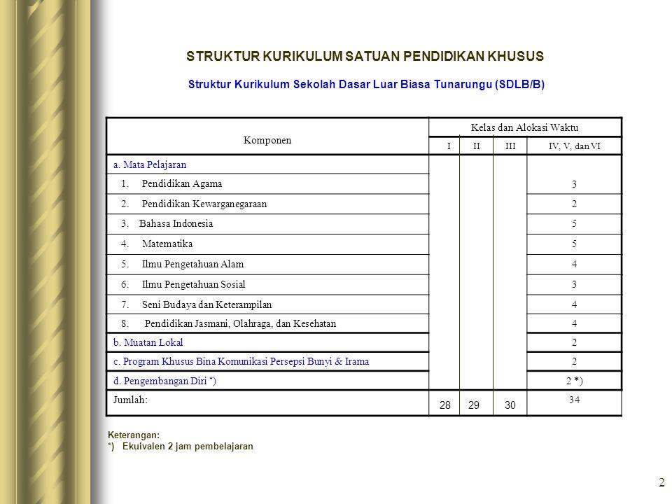 2 STRUKTUR KURIKULUM SATUAN PENDIDIKAN KHUSUS Struktur Kurikulum Sekolah Dasar Luar Biasa Tunarungu (SDLB/B) Komponen Kelas dan Alokasi Waktu I II III