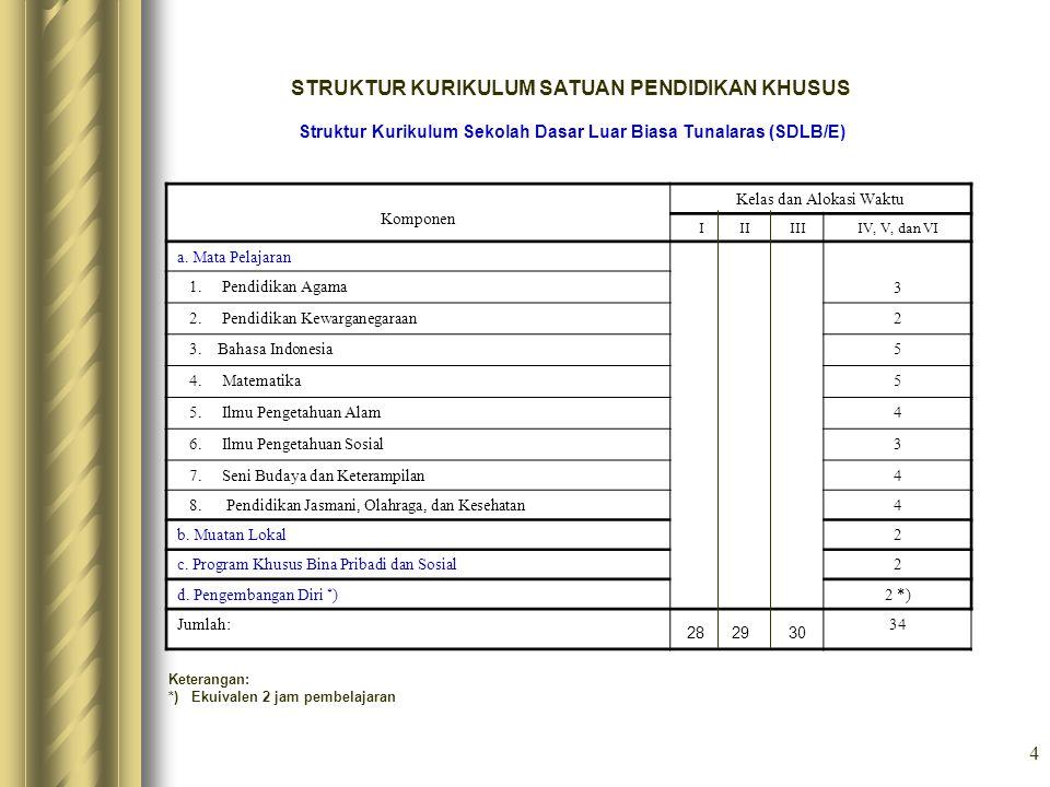 4 STRUKTUR KURIKULUM SATUAN PENDIDIKAN KHUSUS Struktur Kurikulum Sekolah Dasar Luar Biasa Tunalaras (SDLB/E) Komponen Kelas dan Alokasi Waktu I II III