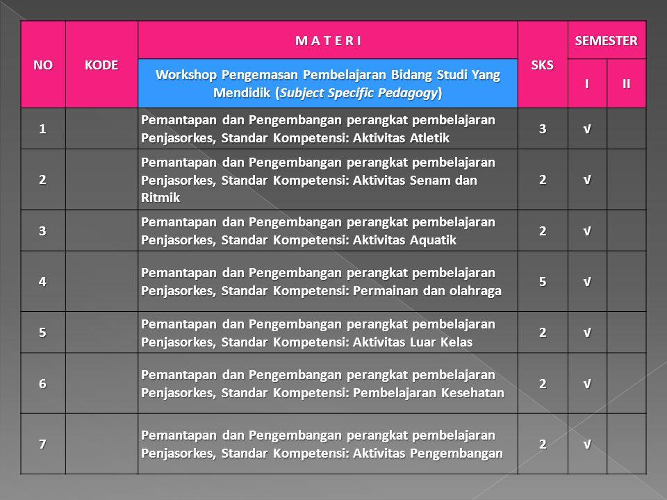 NOKODE M A T E R I SKS SEMESTER Praktek Pengalaman Lapangan (PPL) III 8 PPL : Implementasi Perangkat Pembelajaran Penjasorkes, Standar Kompetensi: Aktivitas Atletik 3√ 9 PPL : Implementasi Perangkat Pembelajaran Penjasorkes, Standar Kompetensi: Aktivitas Senam dan Ritmik 2√ 10 PPL : Implementasi Perangk Pembelajaran Penjasorkes, Standar Kompetensi: Aktivitas Aquatik 2√ 11 PPL : Implementasi Perangkat Pembelajaran Penjasorkes, Standar Kompetensi: Aktivitas Permainan dan Olahraga 5√ 12 PPL : Implementasi Perangkat Pembelajaran Penjasorkes, Standar Kompetensi: Aktivitas Luar Kelas 2√ 13 PPL Perangkat Pembelajaran Penjasorkes, Standar Kompetensi: Pembelajaran Kesehatan 2√ 14 PPL : Implementasi Perangkat RPP Penjasorkes, Standar Kompetensi: Aktivitas Pengembangan 2√ 15 Pengembangan Penelitian Tindakan Kelas (PTK) 2√ JUMLAH381820 TOTAL SKS 38