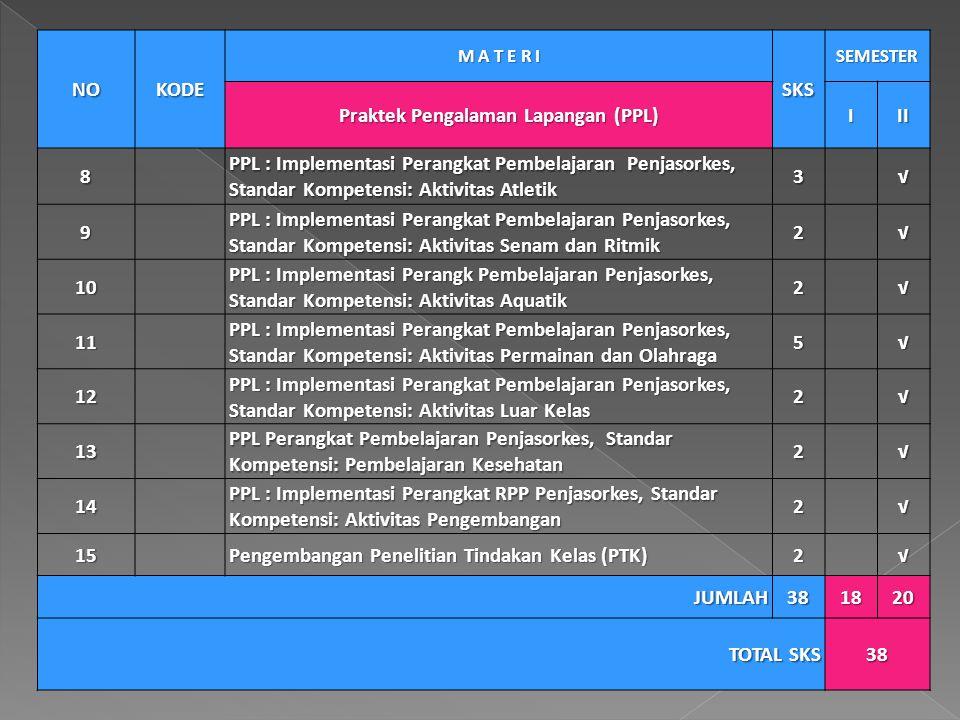 NOKODE M A T E R I SKS SEMESTER Praktek Pengalaman Lapangan (PPL) III 8 PPL : Implementasi Perangkat Pembelajaran Penjasorkes, Standar Kompetensi: Akt