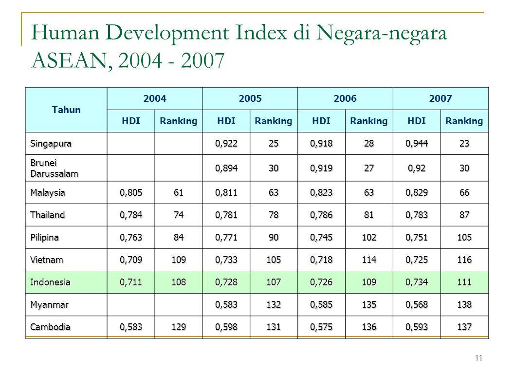 11 Human Development Index di Negara-negara ASEAN, 2004 - 2007 Tahun 2004200520062007 HDIRankingHDIRankingHDIRankingHDIRanking Singapura 0,922250,918280,94423 Brunei Darussalam 0,894300,919270,9230 Malaysia0,805610,811630,823630,82966 Thailand0,784740,781780,786810,78387 Pilipina0,763840,771900,7451020,751105 Vietnam0,7091090,7331050,7181140,725116 Indonesia0,7111080,7281070,7261090,734111 Myanmar 0,5831320,5851350,568138 Cambodia0,5831290,5981310,5751360,593137