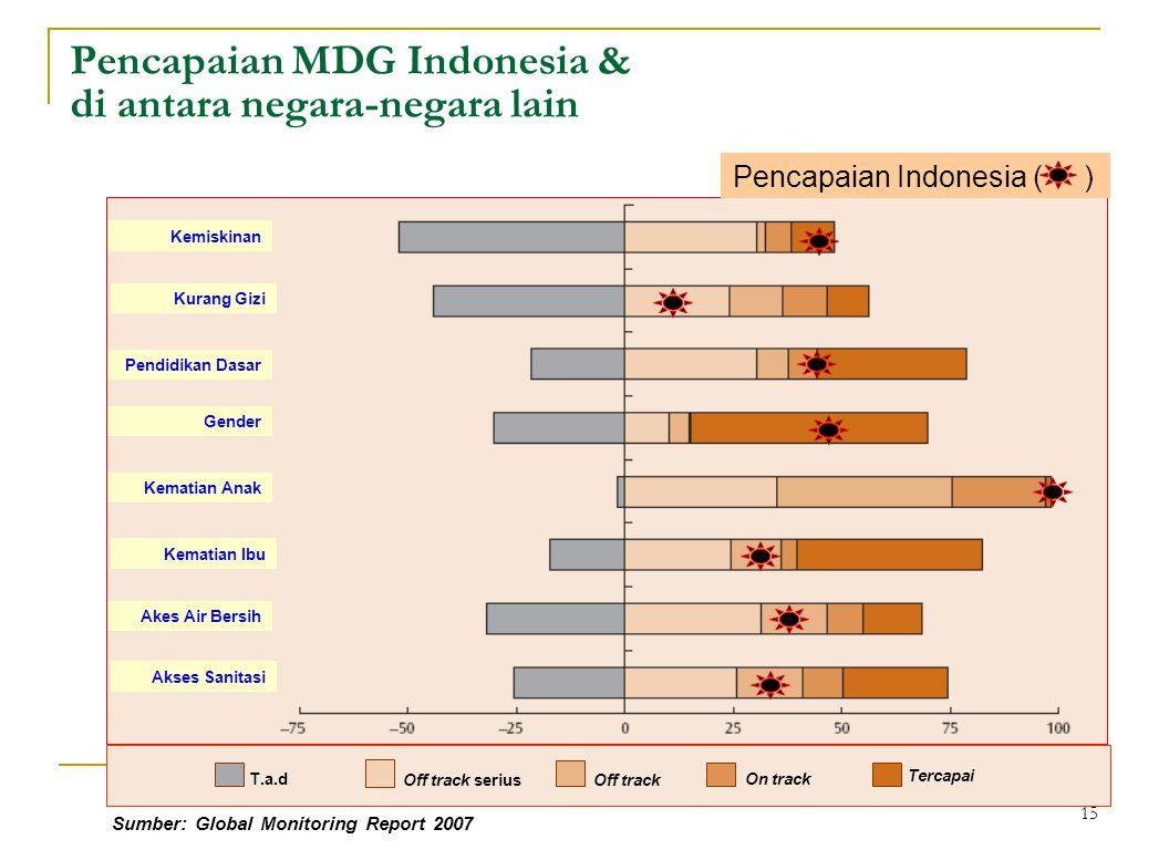 15 Pencapaian MDG Indonesia & di antara negara-negara lain Kemiskinan Kurang Gizi Pendidikan Dasar Gender Kematian Anak Kematian Ibu Akes Air Bersih Akses Sanitasi T.a.d Off track serius Off track On track Tercapai Pencapaian Indonesia ( ) Sumber: Global Monitoring Report 2007