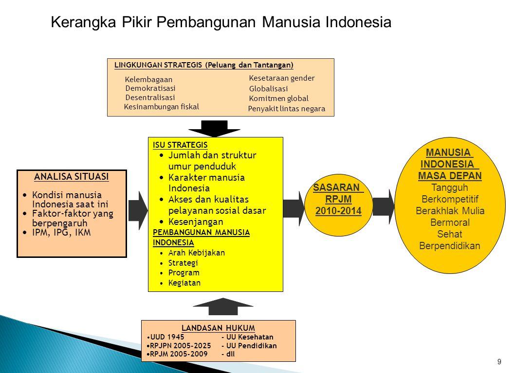 9 ANALISA SITUASI  Kondisi manusia Indonesia saat ini  Faktor-faktor yang berpengaruh  IPM, IPG, IKM LINGKUNGAN STRATEGIS (Peluang dan Tantangan) Demokratisasi Desentralisasi Kesinambungan fiskal Kesetaraan gender Globalisasi Komitmen global Penyakit lintas negara Kelembagaan ISU STRATEGIS  Jumlah dan struktur umur penduduk  Karakter manusia Indonesia  Akses dan kualitas pelayanan sosial dasar  Kesenjangan PEMBANGUNAN MANUSIA INDONESIA •Arah Kebijakan •Strategi •Program •Kegiatan LANDASAN HUKUM •UUD 1945- UU Kesehatan  RPJPN 2005-2025- UU Pendidikan  RPJM 2005-2009- dll MANUSIA INDONESIA MASA DEPAN Tangguh Berkompetitif Berakhlak Mulia Bermoral Sehat Berpendidikan SASARAN RPJM 2010-2014 Kerangka Pikir Pembangunan Manusia Indonesia