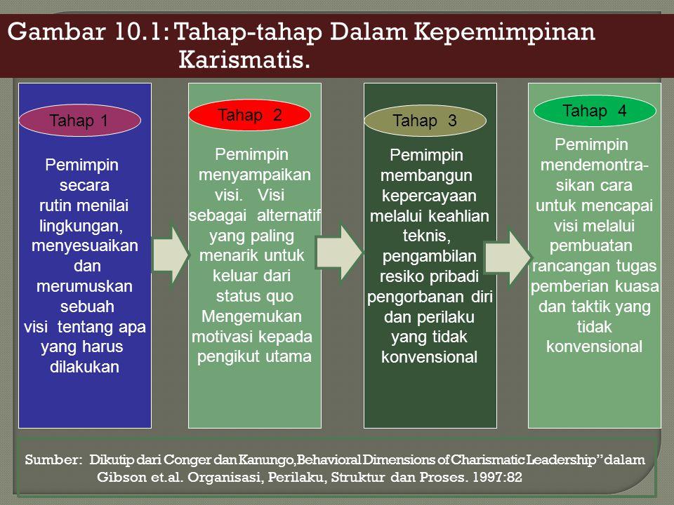 Gambar 10.1: Tahap-tahap Dalam Kepemimpinan Karismatis. Pemimpin secara rutin menilai lingkungan, menyesuaikan dan merumuskan sebuah visi tentang apa