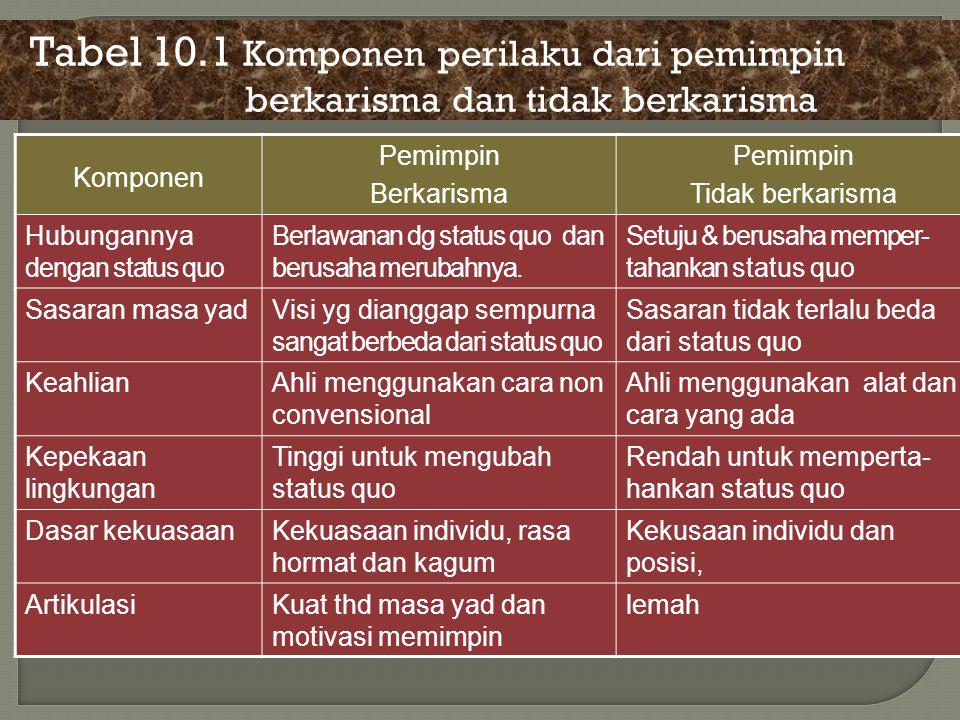 Tabel 10.1 Komponen perilaku dari pemimpin berkarisma dan tidak berkarisma Komponen Pemimpin Berkarisma Pemimpin Tidak berkarisma Hubungannya dengan s