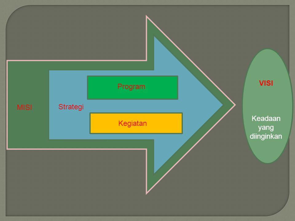 VISI Keadaan yang diinginkan MISI Kegiatan Program Strategi