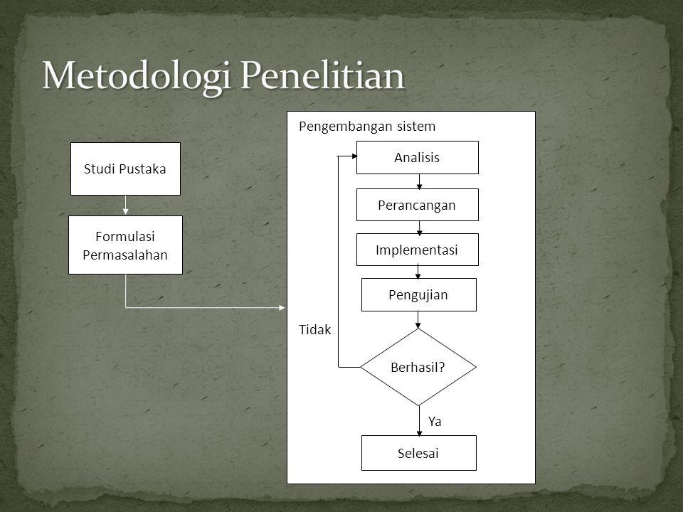 Studi Pustaka Formulasi Permasalahan Analisis Berhasil? Pengujian Selesai Ya Tidak Perancangan Implementasi Pengembangan sistem