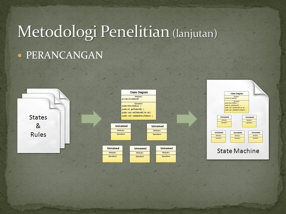  PERANCANGAN States & Rules State Machine