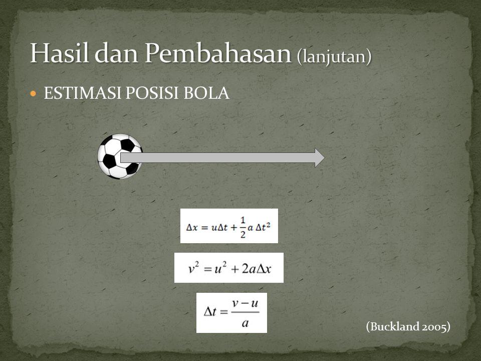  ESTIMASI POSISI BOLA (Buckland 2005)
