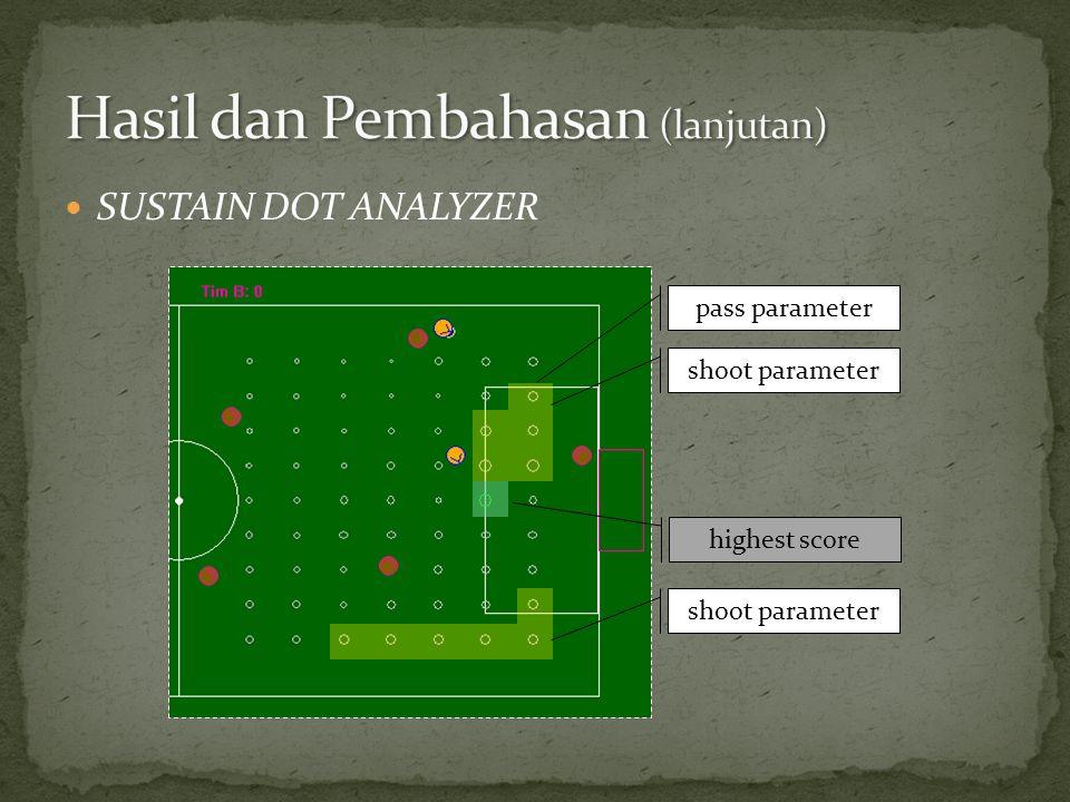  SUSTAIN DOT ANALYZER shoot parameter pass parameter highest score