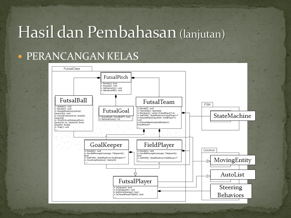  PERANCANGAN KELAS FutsalBall FutsalPitch FutsalGoal FutsalTeam GoalKeeperFieldPlayer FutsalPlayer Steering Behaviors MovingEntity AutoList StateMach