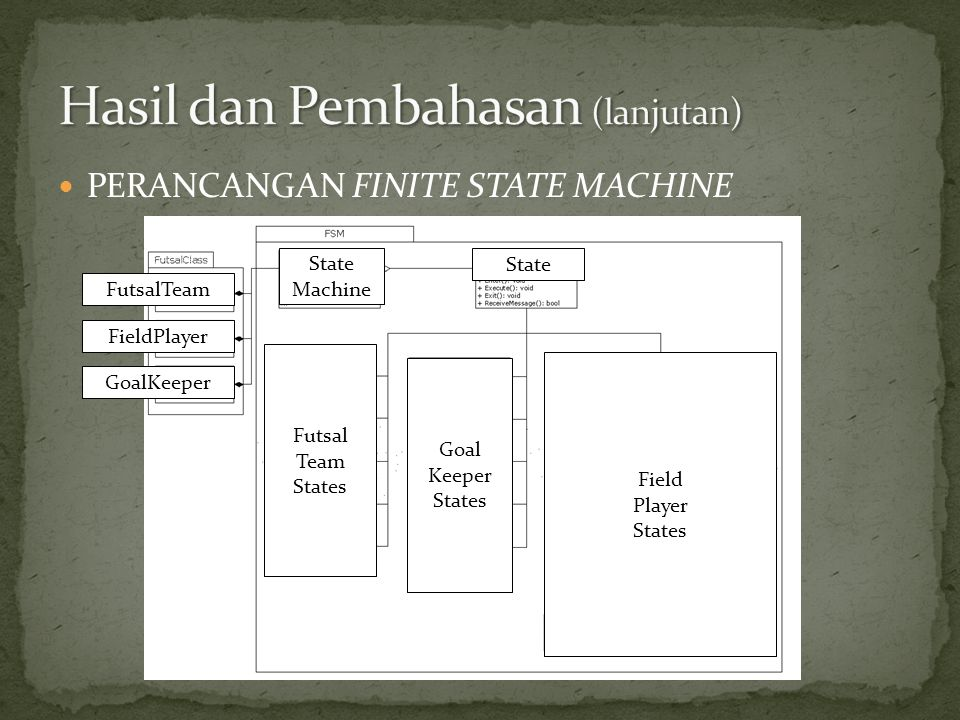  PERANCANGAN FINITE STATE MACHINE FutsalTeam FieldPlayer GoalKeeper State Machine State Futsal Team States Goal Keeper States Field Player States