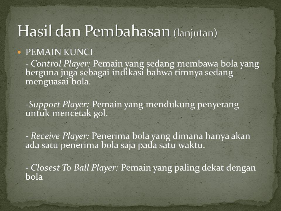  PEMAIN KUNCI - Control Player: Pemain yang sedang membawa bola yang berguna juga sebagai indikasi bahwa timnya sedang menguasai bola. -Support Playe