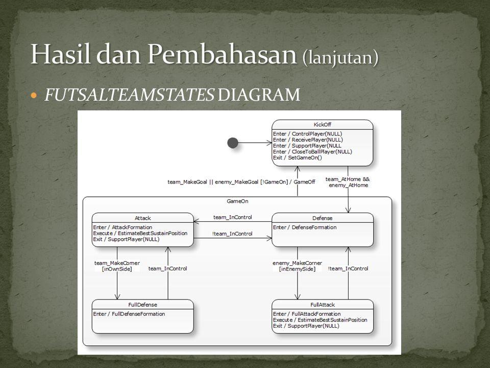  FUTSALTEAMSTATES DIAGRAM