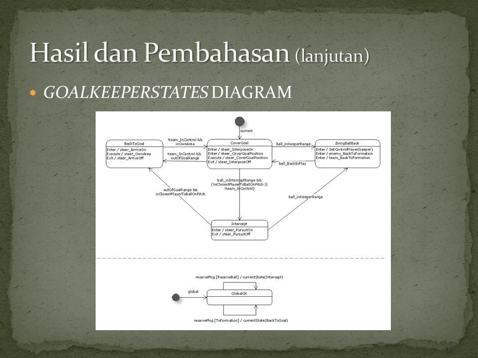  GOALKEEPERSTATES DIAGRAM