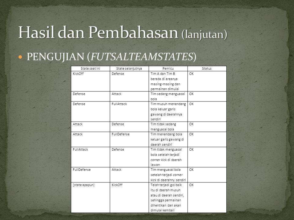  PENGUJIAN (FUTSALTEAMSTATES) State saat iniState selanjutnyaPemicuStatus KickOffDefense Tim A dan Tim B berada di areanya masing-masing dan permaina