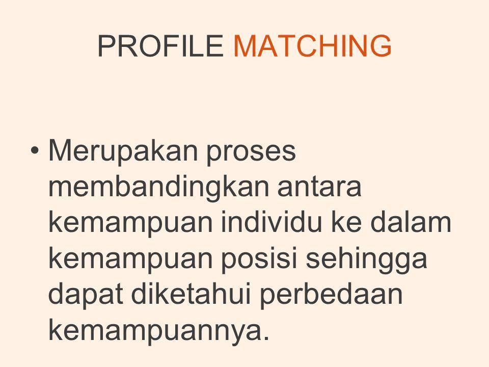 •Merupakan proses membandingkan antara kemampuan individu ke dalam kemampuan posisi sehingga dapat diketahui perbedaan kemampuannya.