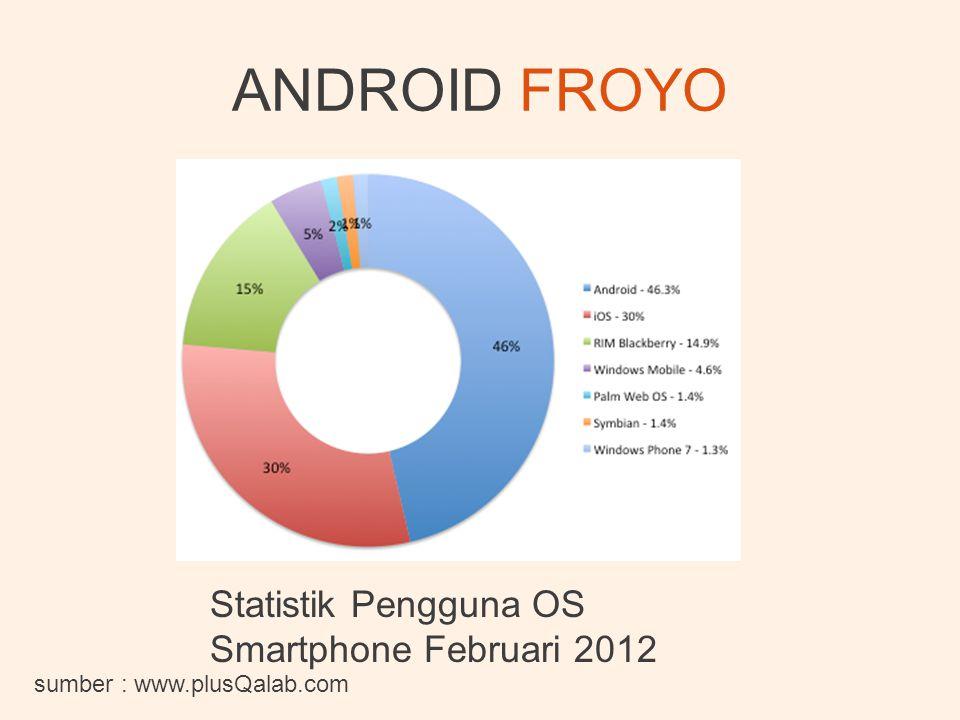ANDROID FROYO sumber : www.plusQalab.com Statistik Pengguna OS Smartphone Februari 2012
