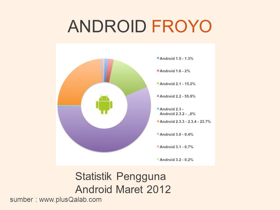 ANDROID FROYO sumber : www.plusQalab.com Statistik Pengguna Android Maret 2012
