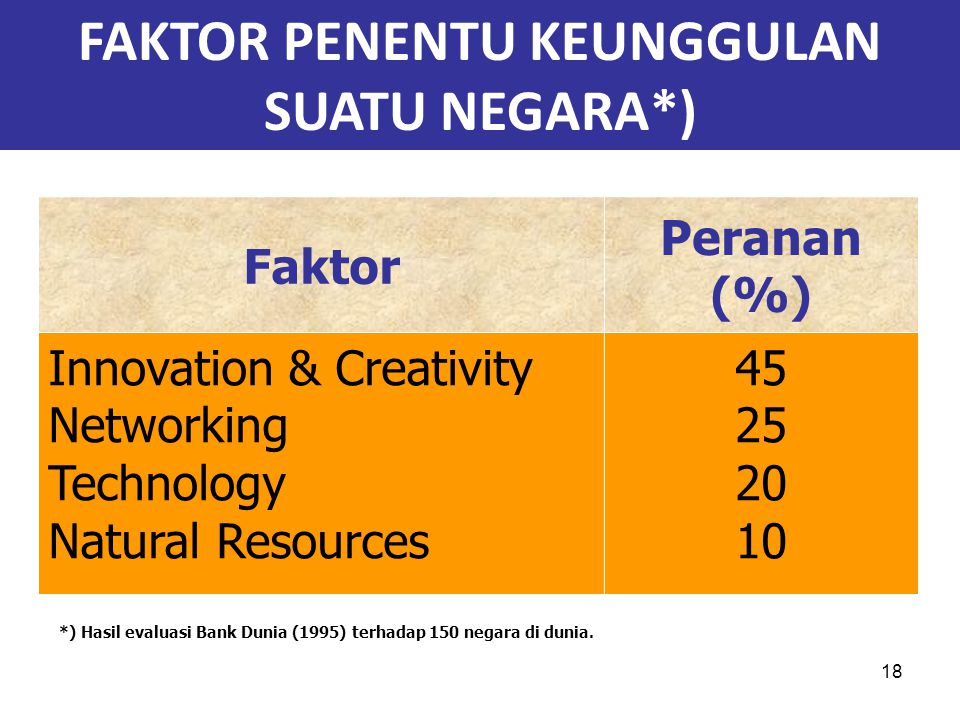 18 Faktor Peranan (%) Innovation & Creativity Networking Technology Natural Resources 45 25 20 10 *) Hasil evaluasi Bank Dunia (1995) terhadap 150 neg