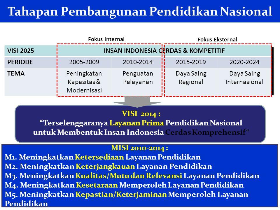 21 MISI 2010-2014 : M1. Meningkatkan Ketersediaan Layanan Pendidikan M2. Meningkatkan Keterjangkauan Layanan Pendidikan M3. Meningkatkan Kualitas/Mutu