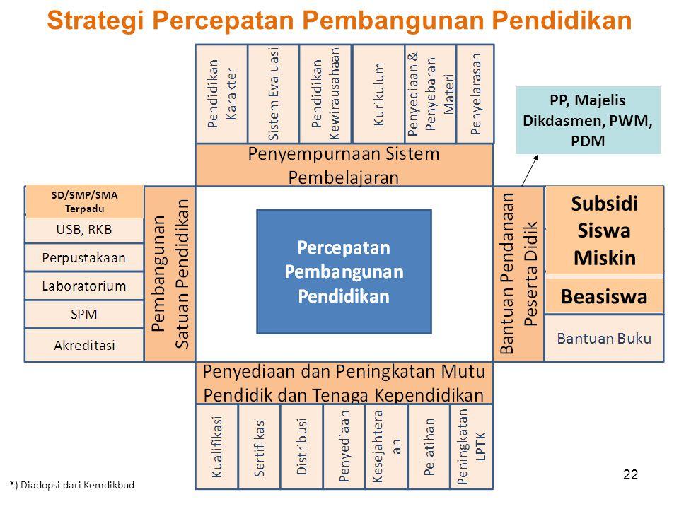 22 Strategi Percepatan Pembangunan Pendidikan Muhammadiyah Subsidi Siswa Miskin Beasiswa SD/SMP/SMA Terpadu PP, Majelis Dikdasmen, PWM, PDM *) Diadops