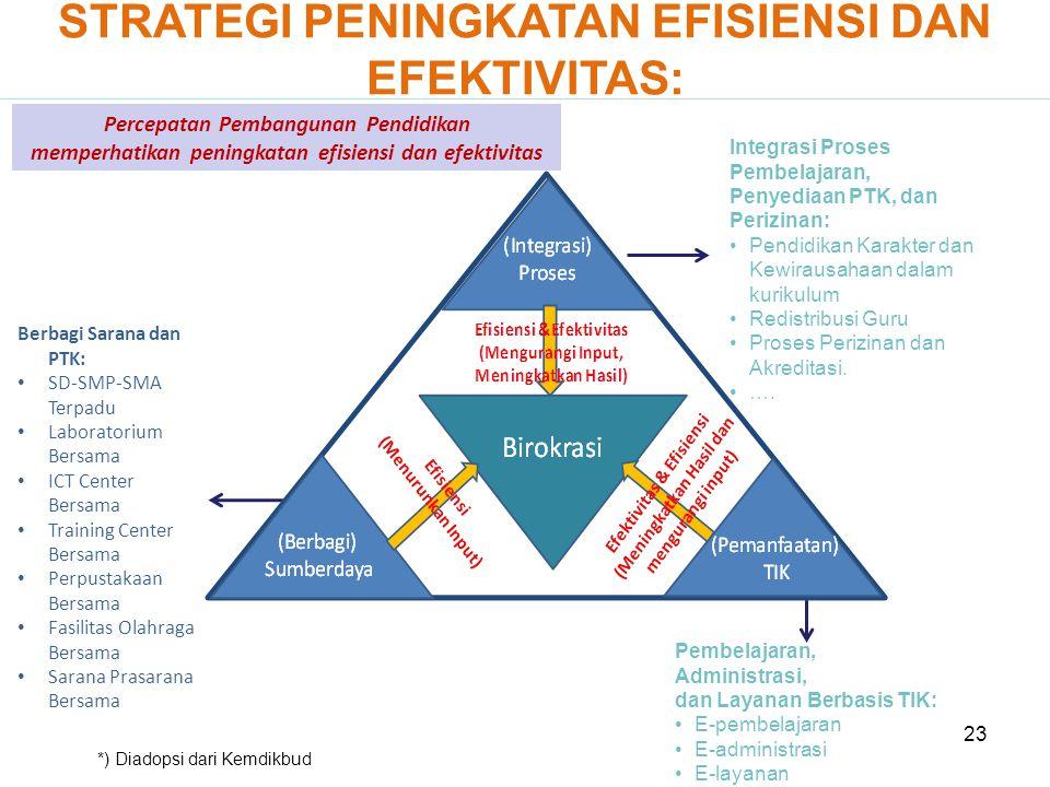 23 Berbagi Sarana dan PTK: • SD-SMP-SMA Terpadu • Laboratorium Bersama • ICT Center Bersama • Training Center Bersama • Perpustakaan Bersama • Fasilit