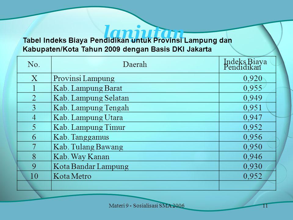 Materi 9 - Sosialisasi SMA 200611 No.Daerah Indeks Biaya Pendidikan XProvinsi Lampung0,920 1Kab.