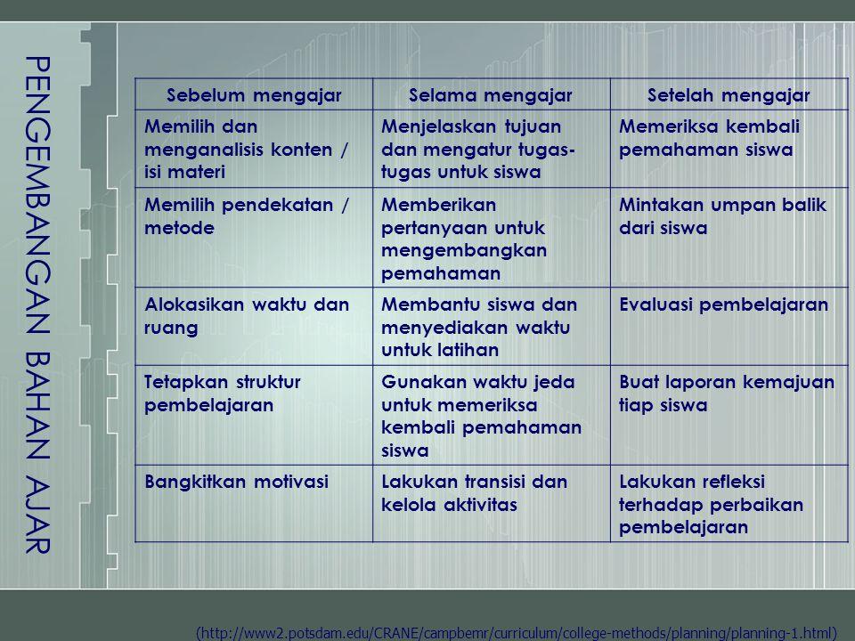 (http://www2.potsdam.edu/CRANE/campbemr/curriculum/college-methods/planning/planning-1.html) Sebelum mengajarSelama mengajarSetelah mengajar Memilih d