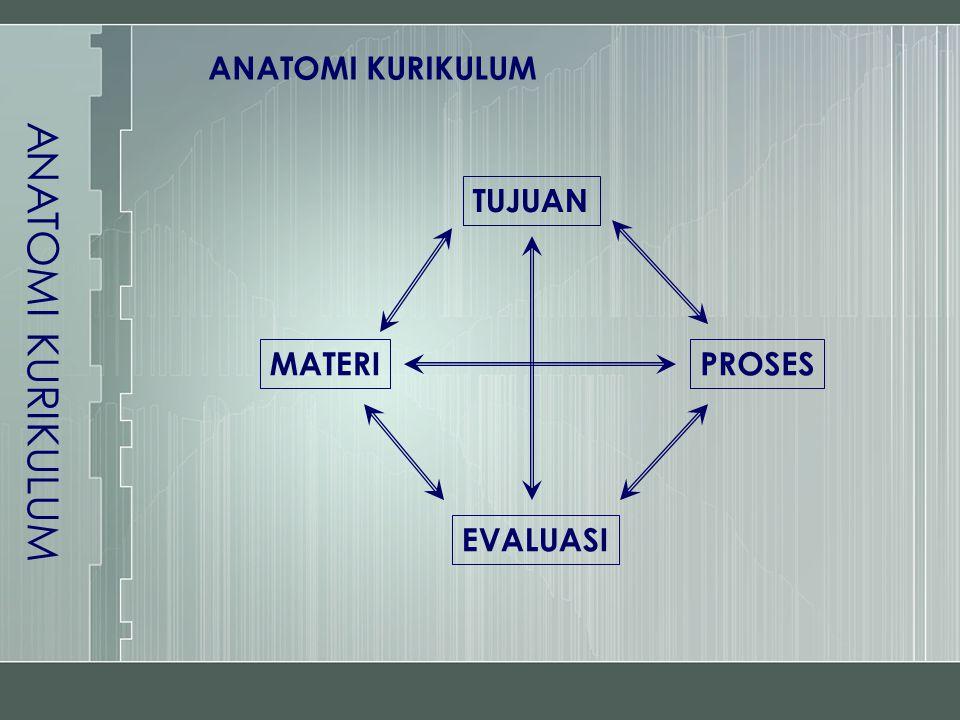ANATOMI KURIKULUM TUJUAN EVALUASI MATERIPROSES ANATOMI KURIKULUM