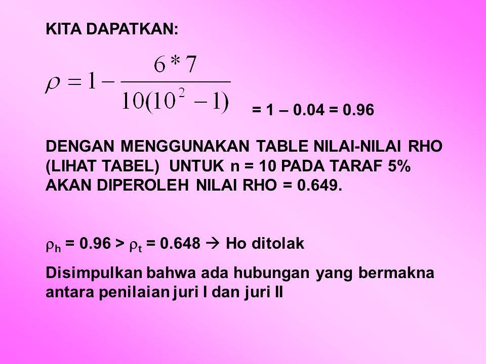 KITA DAPATKAN: = 1 – 0.04 = 0.96 DENGAN MENGGUNAKAN TABLE NILAI-NILAI RHO (LIHAT TABEL) UNTUK n = 10 PADA TARAF 5% AKAN DIPEROLEH NILAI RHO = 0.649.