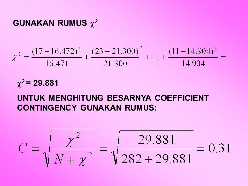UNTUK MENGUJI TINGKAT KEMAKNAAN ASOSIASI (C) ANTARA KELOMPOK PROEFESI DAN OLAHRAGA YANG DIGEMARI HITUNG dk = (K-1)(B-1) = (4-1)(4-1) = 9 DAN GUNAKAN TABEL  2 h = 29.881 >  2 t = 16.919  Ho DITOLAK ADA HUBUNGAN ANTARA PROFESI DENGAN JENIS OLAH RAGA YANG DIGEMARI