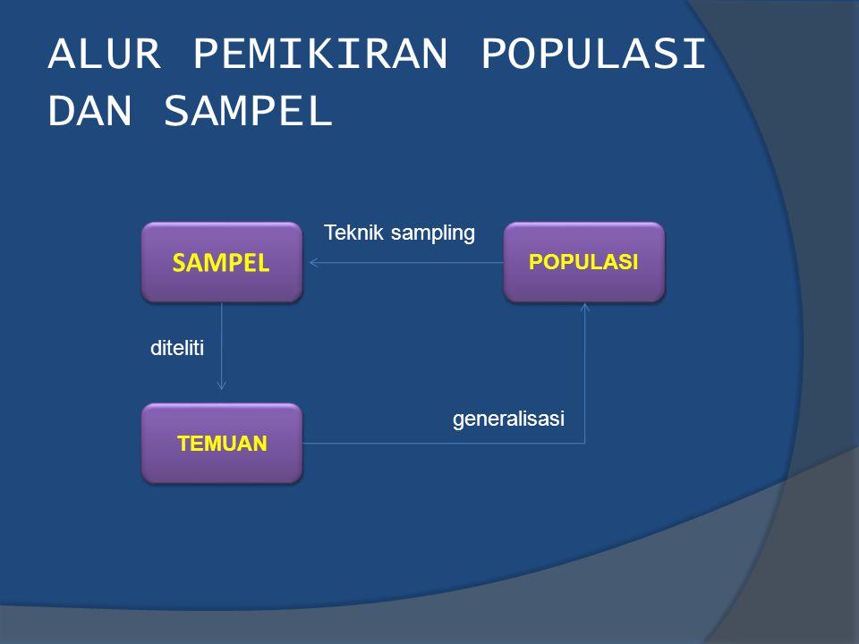 ALUR PEMIKIRAN POPULASI DAN SAMPEL SAMPEL POPULASI TEMUAN Teknik sampling diteliti generalisasi