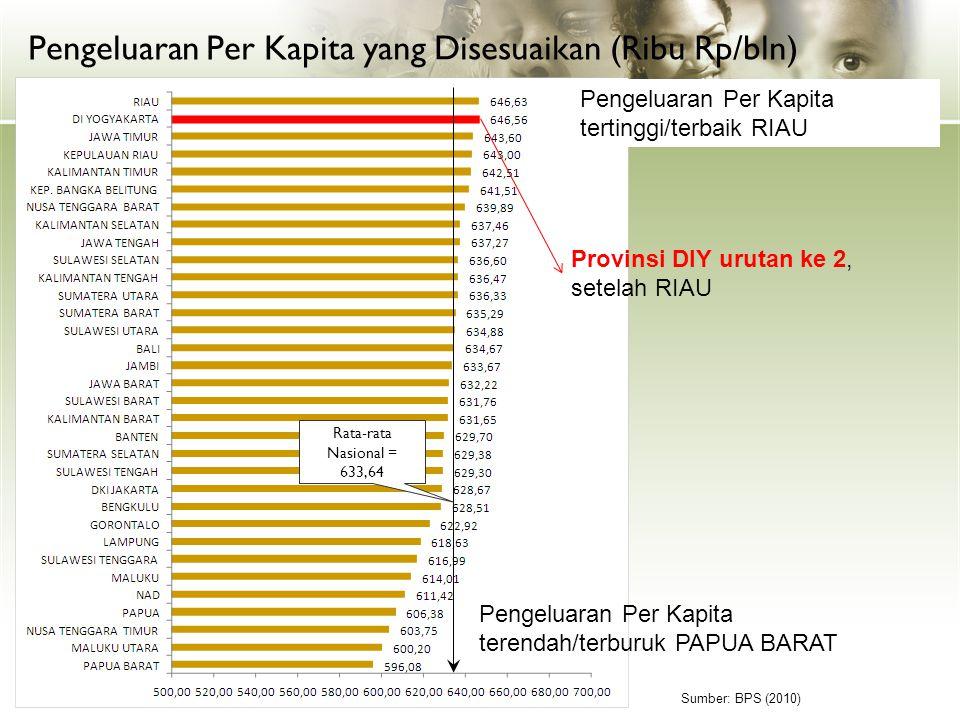 Pengeluaran Per Kapita yang Disesuaikan (Ribu Rp/bln) Rata-rata Nasional = 633,64 Sumber: BPS (2010) Pengeluaran Per Kapita terendah/terburuk PAPUA BA