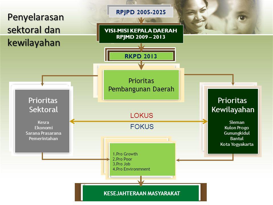 10 Prioritas Pembangunan Daerah Prioritas Kewilayahan Bantul Kulonprogo Sleman Gunungkidul Kota Yogyakarta Prioritas Sektoral Ekonomi Sarana Prasarana