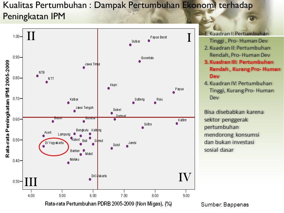 Arah Pembangunan Provinsi DIY di wilayah Kabupaten Bantul 1.Potensi & Permasalahan 2.Fokus (arah kebijakan pembangunan) 3.Lokus (lokasi kecamatan sasaran) 4.SKPD (pelaksana)