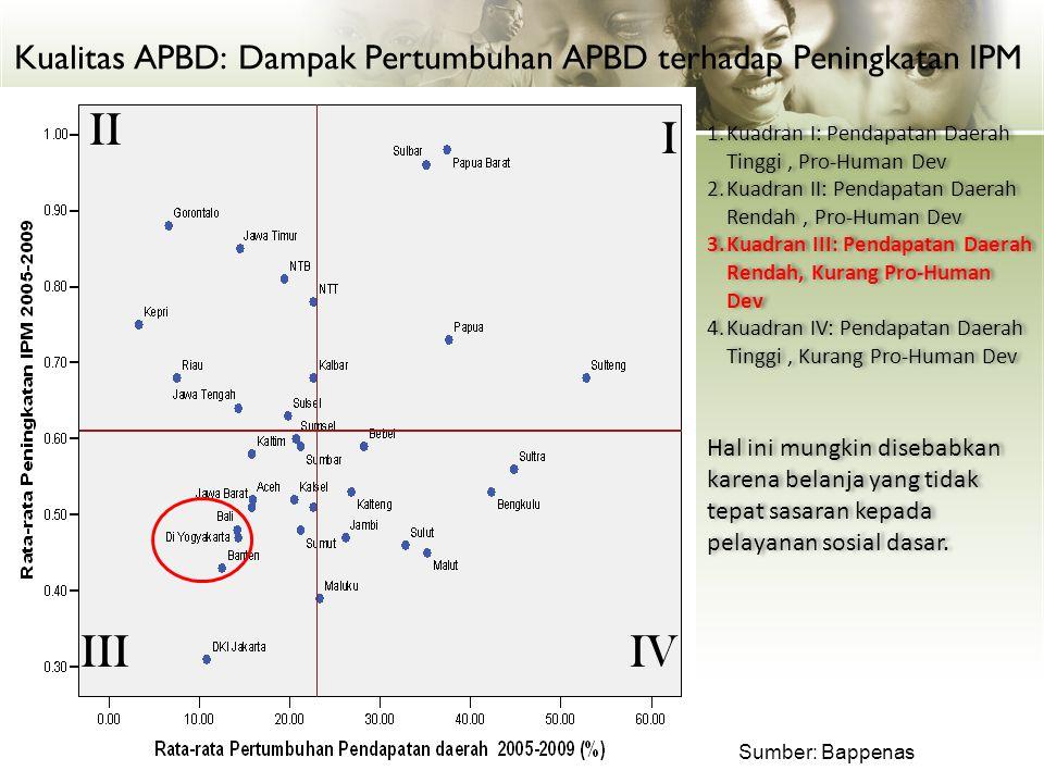 Indeks Pembangunan Manusia (IPM) Tahun 2009 Rata-rata Nasional = 71,4 Sumber: BPS (2010) IPM didasarkan pada 3 faktor: 1.Kemampuan daya beli 2.Lama sekolah 3.Usia Harapan Hidup IPM terendah/terburuk PAPUA IPM tertinggi/terbaik DKI Jakarta Provinsi DIY urutan ke 4, setelah DKI, SULUT, dan RIAU