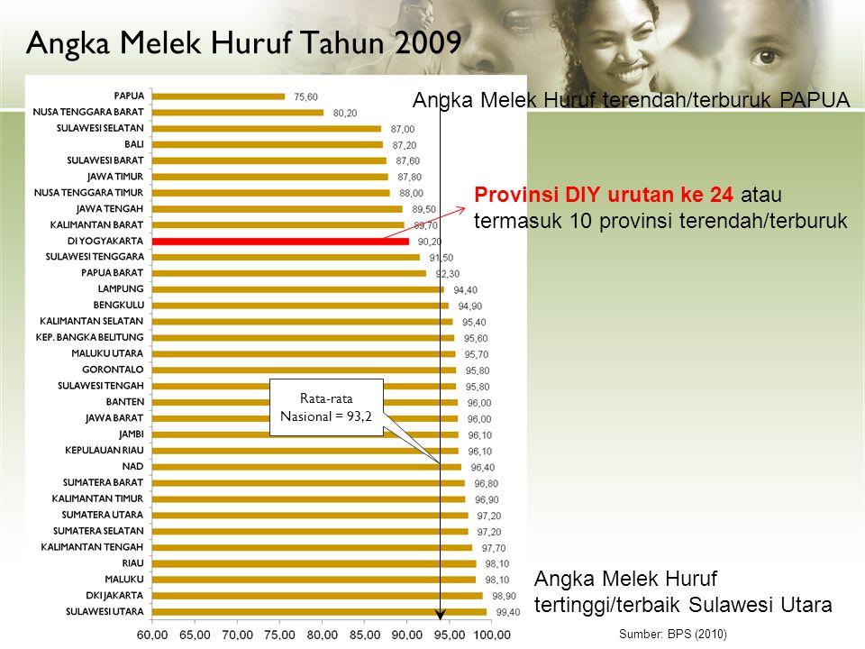 Angka Melek Huruf Tahun 2009 Rata-rata Nasional = 93,2 Sumber: BPS (2010) Angka Melek Huruf terendah/terburuk PAPUA Angka Melek Huruf tertinggi/terbai