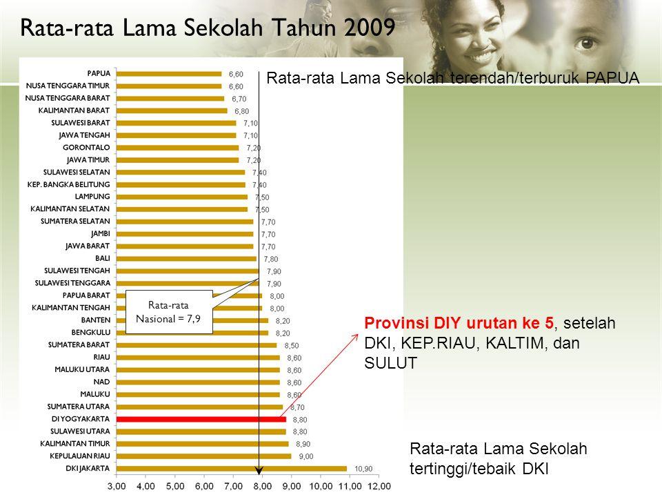 Rata-rata Lama Sekolah Tahun 2009 Rata-rata Nasional = 7,9 Sumber: BPS (2010) Rata-rata Lama Sekolah terendah/terburuk PAPUA Rata-rata Lama Sekolah te