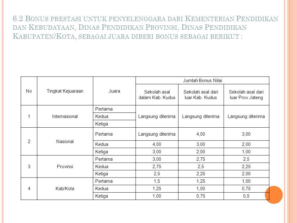 B ONUS P RESTASI : 6.1. Bonus Prestasi Peserta Didik adalah sebagai berikut : Bidang akademik (KIR, lomba mata pelajaran, dan peserta didik teladan/be