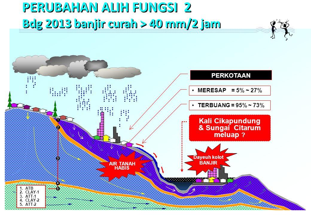 •MERESAP = 5% ~ 27% •TERBUANG = 95% ~ 73% PERKOTAAN 1 1.ATB 2.CLAY-1 3.ATT-1 4.CLAY-2 5.ATT-2 2 3 4 5 Kali Cikapundung & Sungai Citarum meluap .