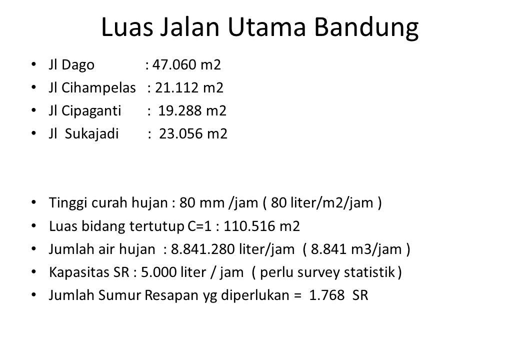 Luas Jalan Utama Bandung • Jl Dago : 47.060 m2 • Jl Cihampelas : 21.112 m2 • Jl Cipaganti : 19.288 m2 • Jl Sukajadi : 23.056 m2 • Tinggi curah hujan : 80 mm /jam ( 80 liter/m2/jam ) • Luas bidang tertutup C=1 : 110.516 m2 • Jumlah air hujan : 8.841.280 liter/jam ( 8.841 m3/jam ) • Kapasitas SR : 5.000 liter / jam ( perlu survey statistik ) • Jumlah Sumur Resapan yg diperlukan = 1.768 SR