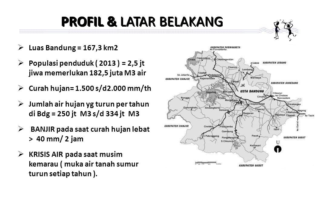 PROFIL & LATAR BELAKANG  Luas Bandung = 167,3 km2  Populasi penduduk ( 2013 ) = 2,5 jt jiwa memerlukan 182,5 juta M3 air  Curah hujan= 1.500 s/d2.000 mm/th  Jumlah air hujan yg turun per tahun di Bdg = 250 jt M3 s/d 334 jt M3  BANJIR pada saat curah hujan lebat > 40 mm/ 2 jam  KRISIS AIR pada saat musim kemarau ( muka air tanah sumur turun setiap tahun ).