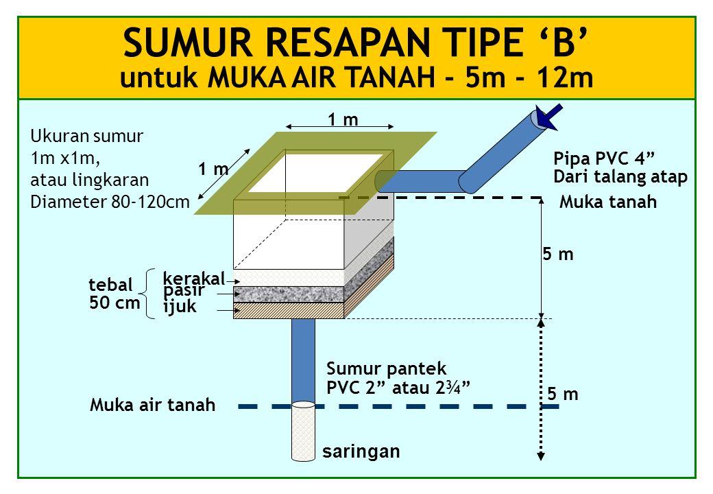 SUMUR RESAPAN TIPE 'B' untuk MUKA AIR TANAH - 5m - 12m kerakal pasir ijuk tebal 50 cm Muka tanah Muka air tanah 1 m Ukuran sumur 1m x1m, atau lingkaran Diameter 80-120cm Pipa PVC 4 Dari talang atap 5 m saringan Sumur pantek PVC 2 atau 2¾ 5 m