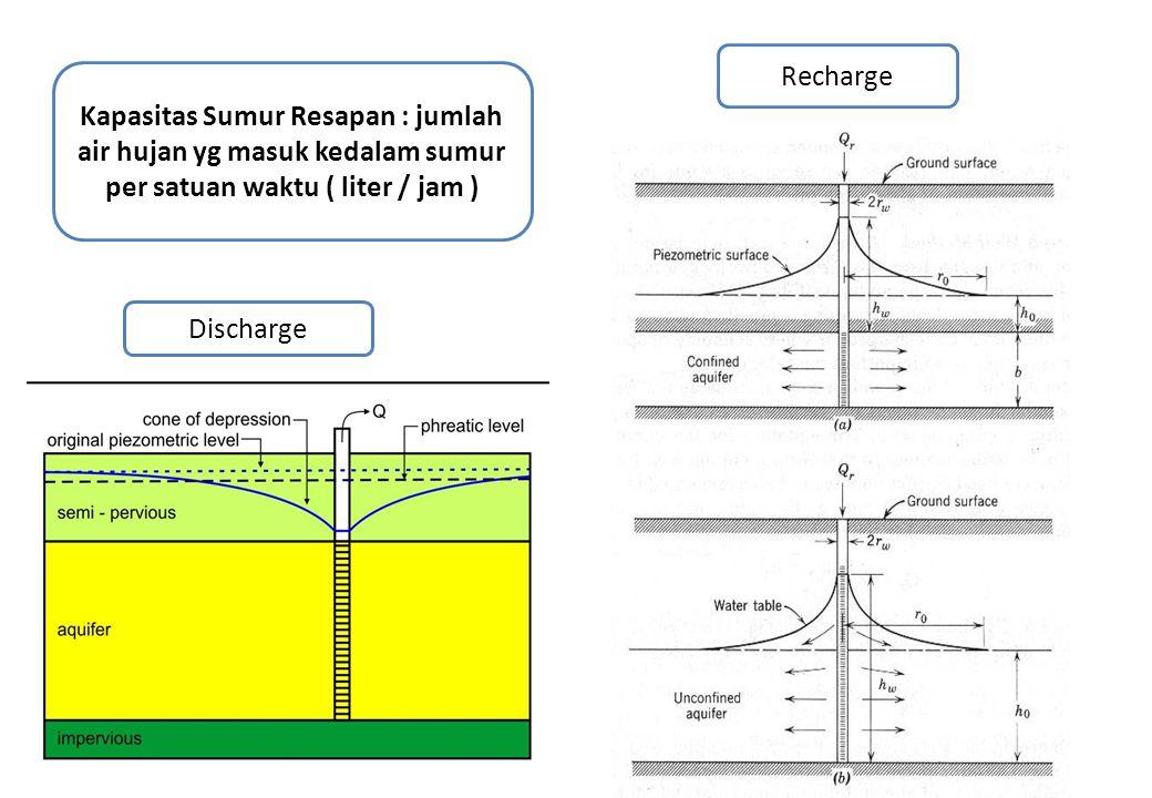 Discharge Recharge Kapasitas Sumur Resapan : jumlah air hujan yg masuk kedalam sumur per satuan waktu ( liter / jam )