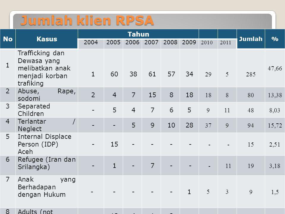 Jumlah klien RPSA NoKasus Tahun Jumlah% 200420052006200720082009 20102011 1 Trafficking dan Dewasa yang melibatkan anak menjadi korban trafiking 16038
